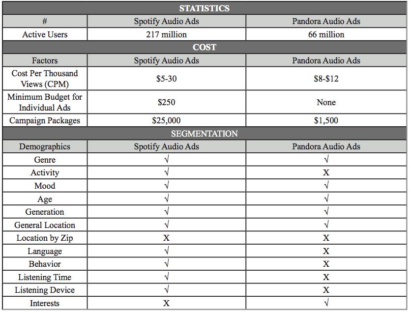 Spotify-Ads-Ultimate-Guide-Comparison-Chart